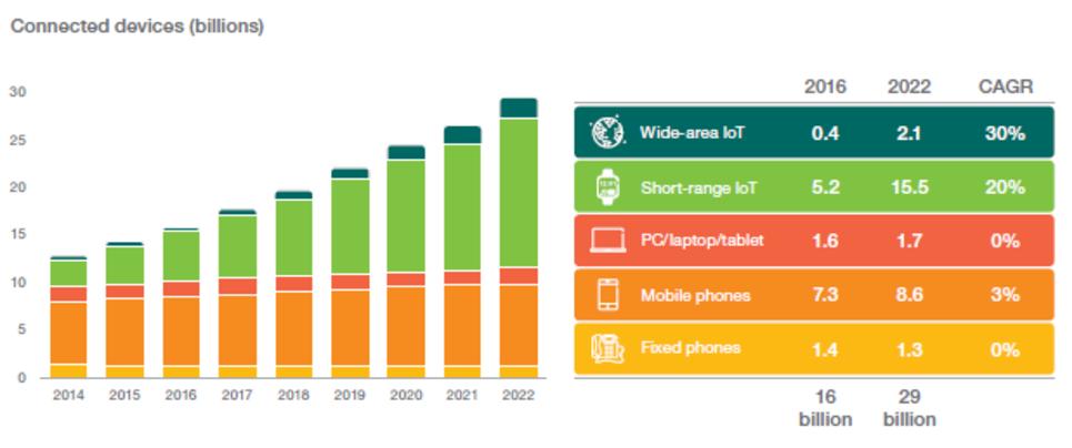 Tecnología para 5G (Parte II - Redes, Virtualización y IoT)