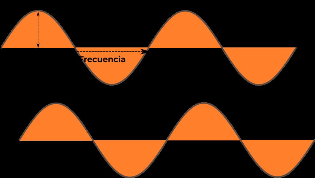 Caracterización de una señal